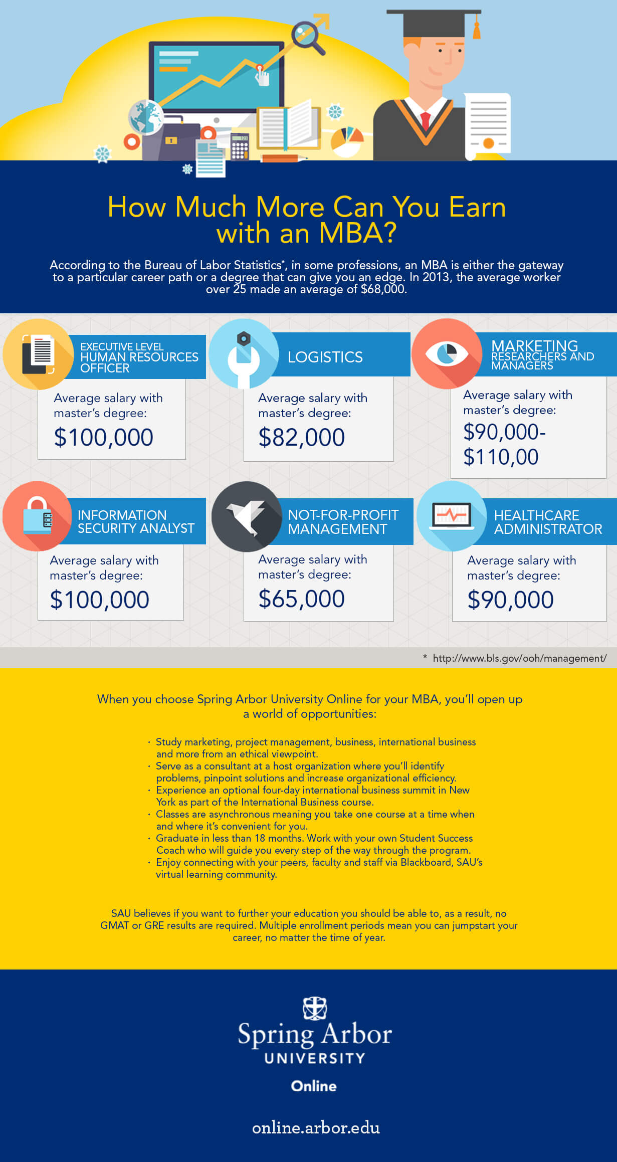 MBA Career Outcomes Infographic
