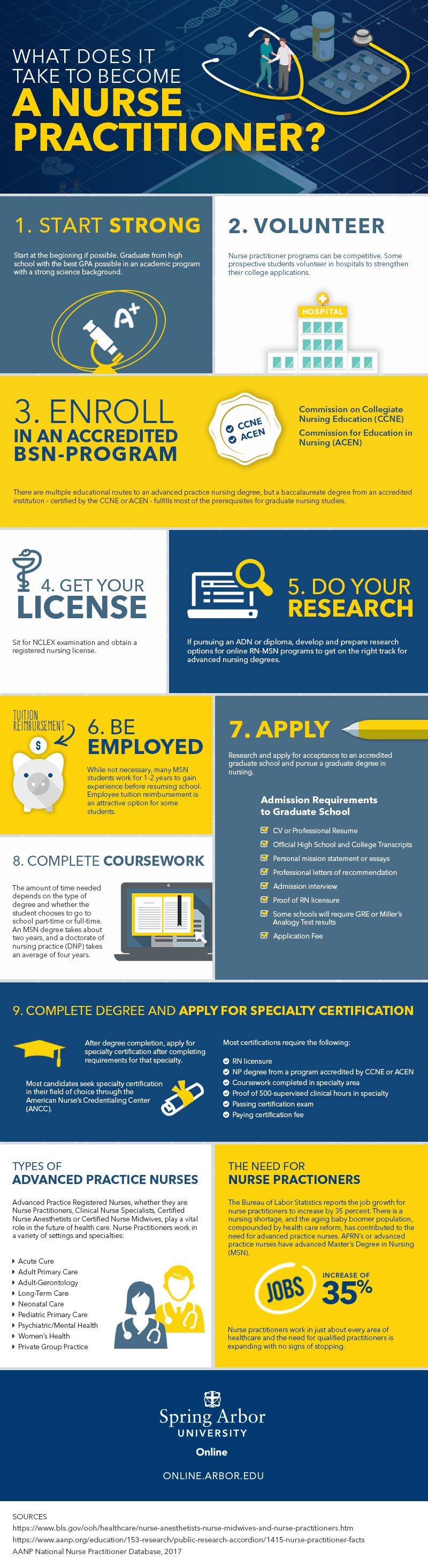 What Does It Take to Become a Nurse Practitioner? Infographic